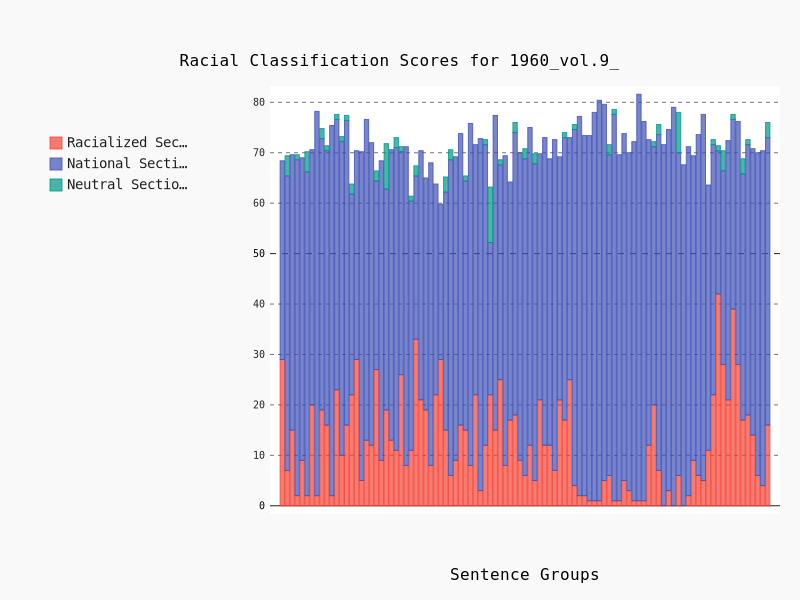 Classifier Results by Sentence in the 1960 edition of the Encyclopedia Britannica, vol.9