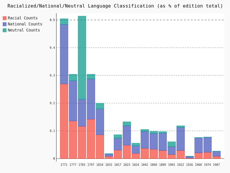 Classifier Results by Edition